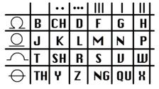 Gallifreyan_alphabet
