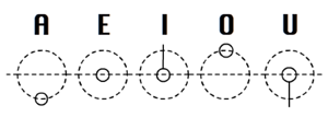 Gallifreyan_vowels