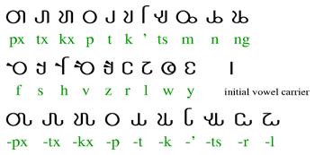 na'vi-alphabet